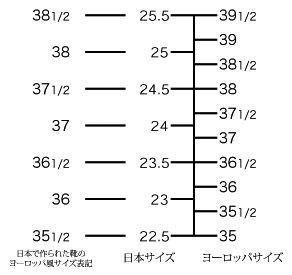 インポートの靴と日本の靴のサイズ換算の間違い